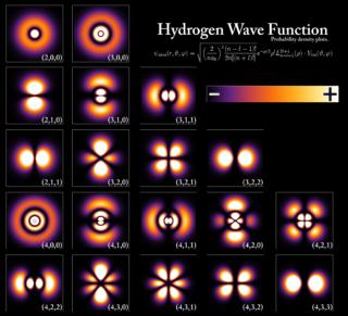 hydrogen density probability